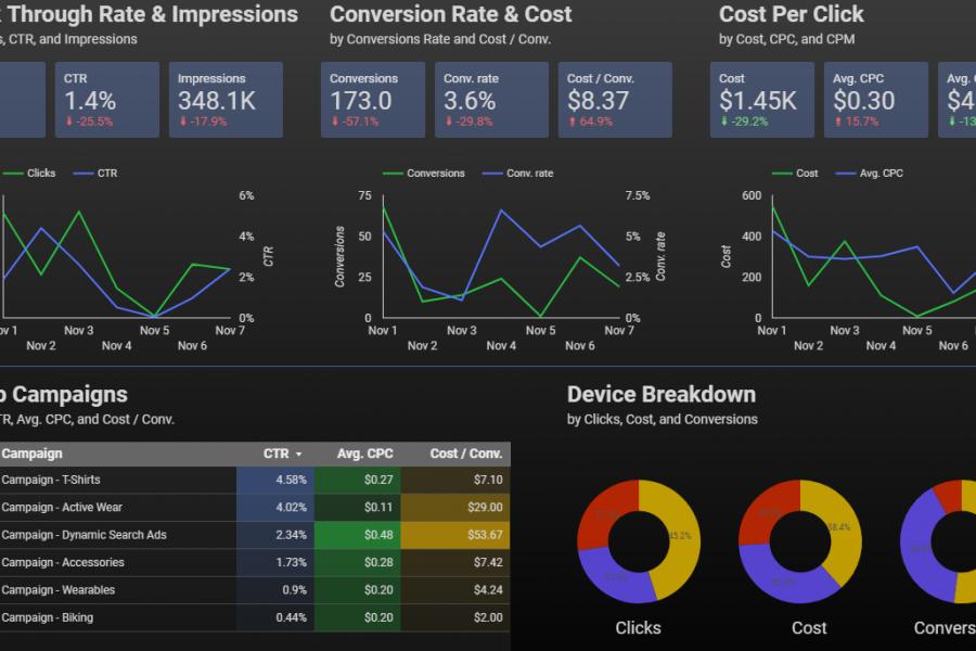 Principales KPI de un negocio digital datos de Google reports