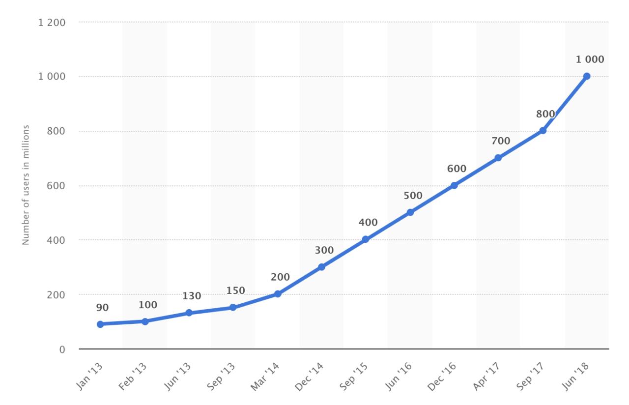 Instagram crece exponencialmente